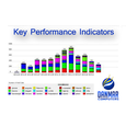 SugarCRM Key Performance Indicators
