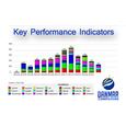 SugarCRM Key Performance Indicators